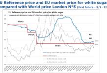 Während sich der Weltmarktpreis für Zucker in den zurückliegenden Monaten etwas erholt hat