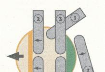 A) Haltebandtechnik - Schnittfolge im Querschnitt: 1) Stechschnitt mit einlaufender Kette auf der rechten Seite; 2) Ausformen der Bruchleiste mit auslaufender Kette; 3) Ausformen des Haltebandes mit einlaufender Kette; 4) Stechschnitt mit einlaufender Kette auf der linken Seite; 5) Ausformen der Bruchleiste mit einlaufender Kette; 6) Ausformen des Haltebandes mit auslaufender Kette; 7) Durchtrennen des Haltebandes mit auslaufender Kette.